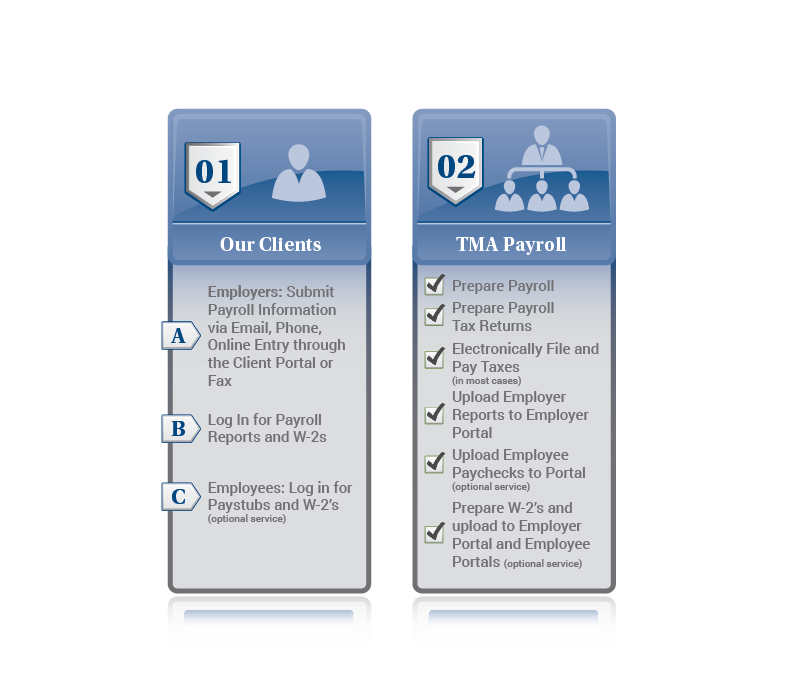 TMA Payroll Process InfoGraphic
